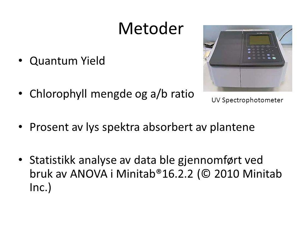 Metoder Quantum Yield Chlorophyll mengde og a/b ratio