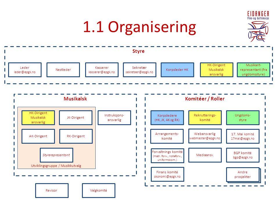 1.1 Organisering Styre Musikalsk Komitéer / Roller Leder Nestleder