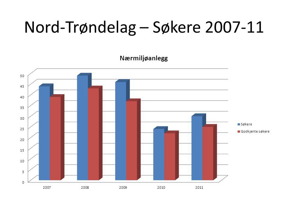 Nord-Trøndelag – Søkere 2007-11
