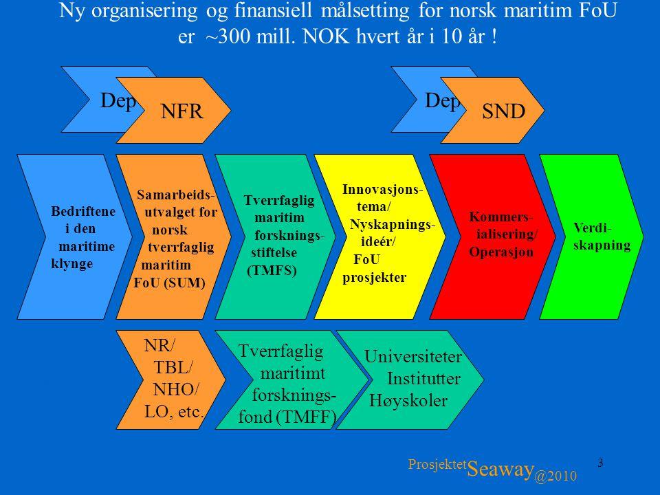 Ny organisering og finansiell målsetting for norsk maritim FoU er ~300 mill. NOK hvert år i 10 år !