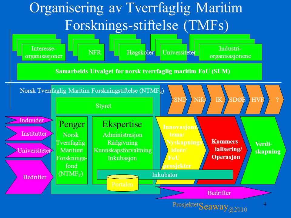 Organisering av Tverrfaglig Maritim Forsknings-stiftelse (TMFs)