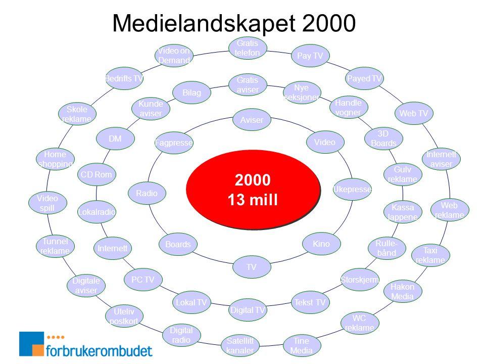 Medielandskapet 2000 2000 13 mill Aviser Ukepresse TV Radio Kino