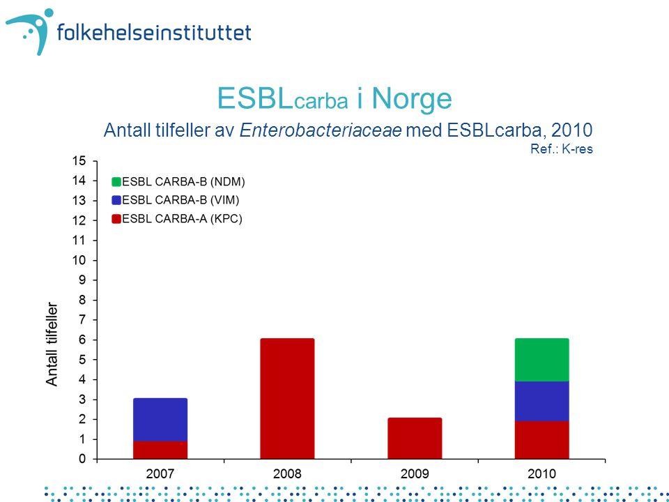 ESBLcarba i Norge Antall tilfeller av Enterobacteriaceae med ESBLcarba, 2010 Ref.: K-res