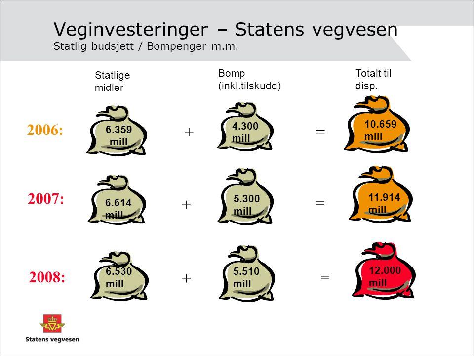 Veginvesteringer – Statens vegvesen Statlig budsjett / Bompenger m.m.