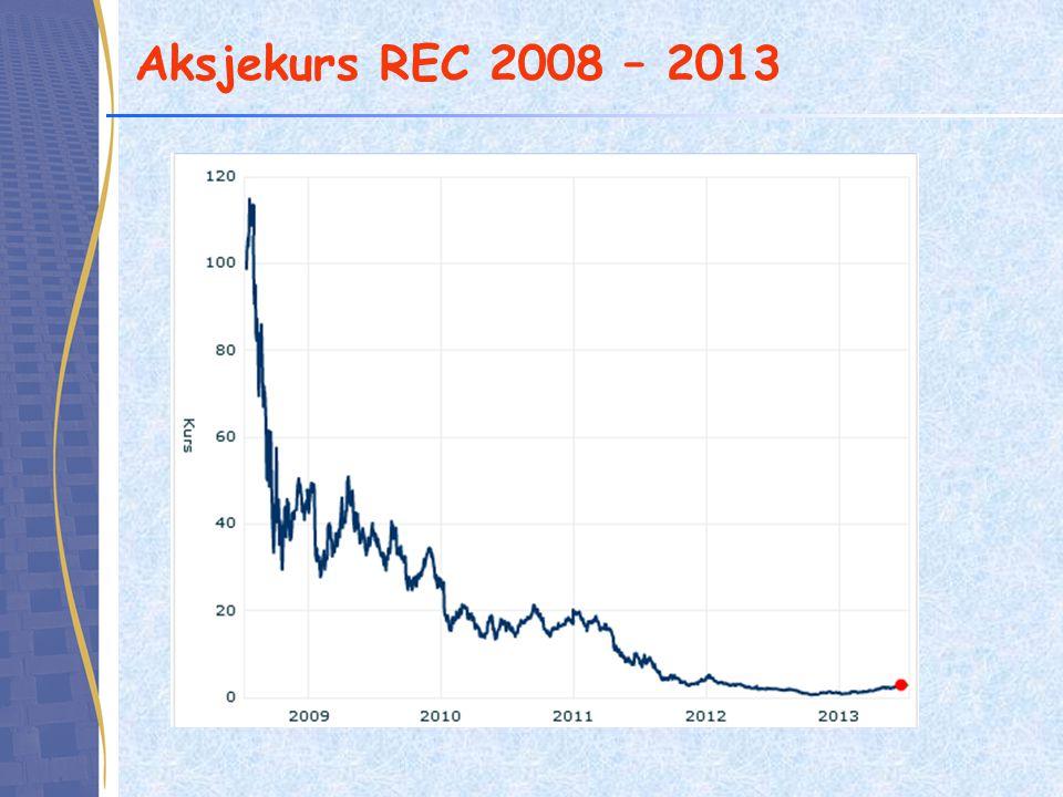 Aksjekurs REC 2008 – 2013