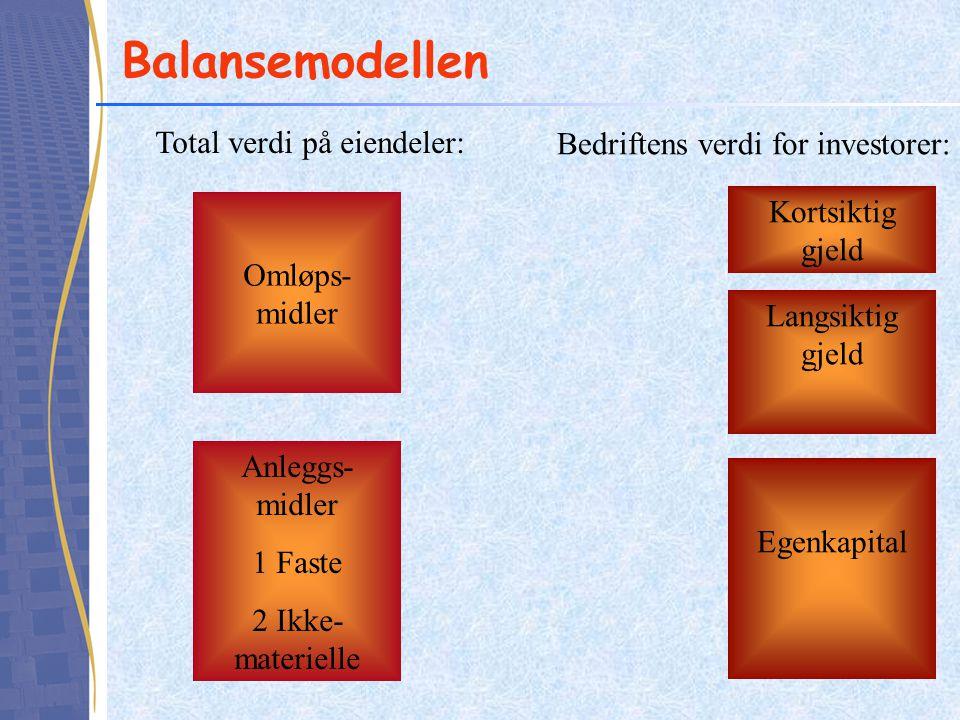 Balansemodellen Total verdi på eiendeler: