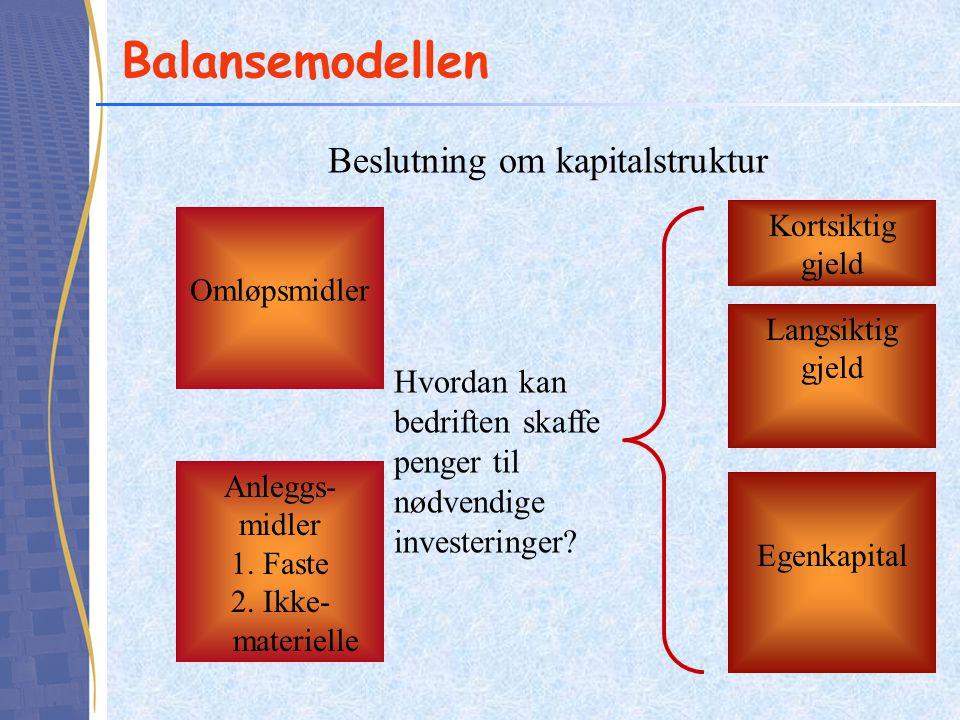 Balansemodellen Beslutning om kapitalstruktur