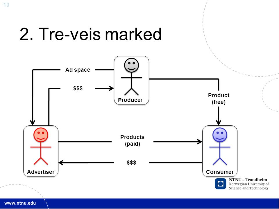 2. Tre-veis marked Products (paid) Product (free) Consumer Producer