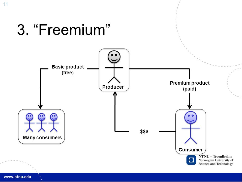 3. Freemium Basic product (free) Premium product (paid) Producer $$$