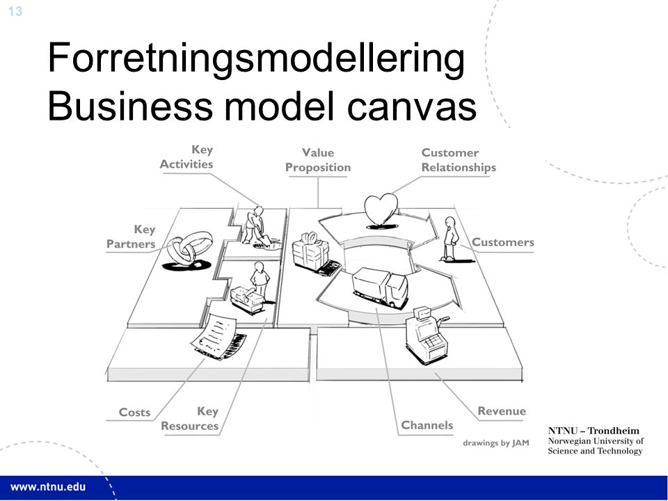 Forretningsmodellering Business model canvas