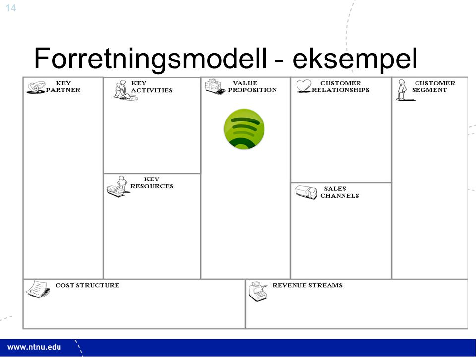 Forretningsmodell - eksempel