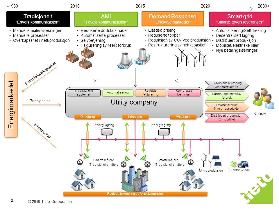 Energimarkedet Utility company Tradisjonelt AMI Demand Response