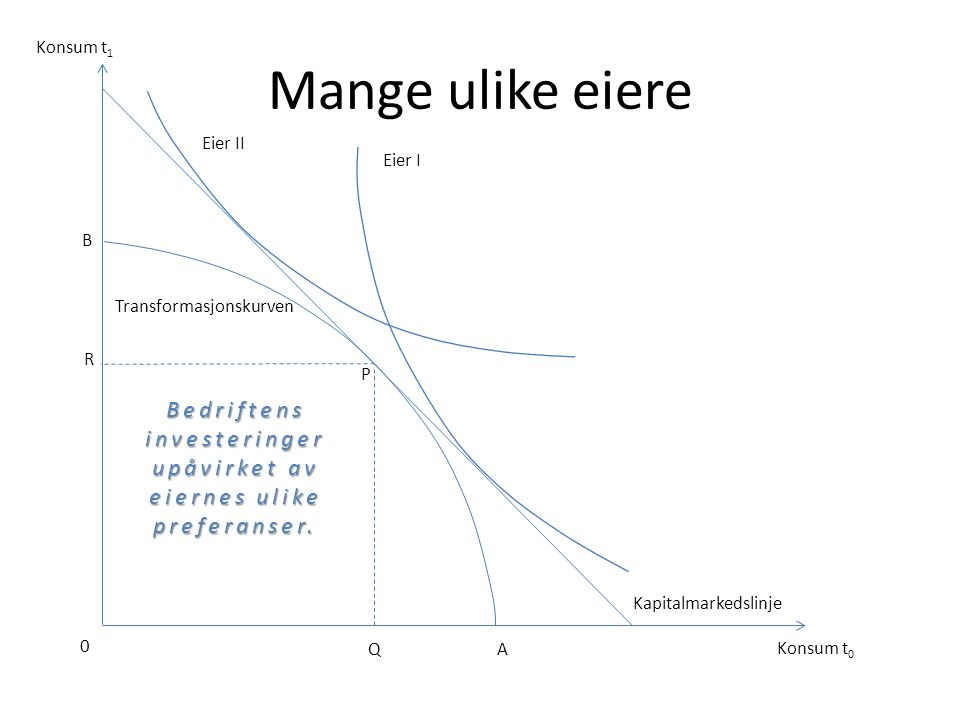 Konsum t1 Mange ulike eiere. Eier II. Eier I. B. Transformasjonskurven. R. P. Bedriftens investeringer upåvirket av eiernes ulike preferanser.