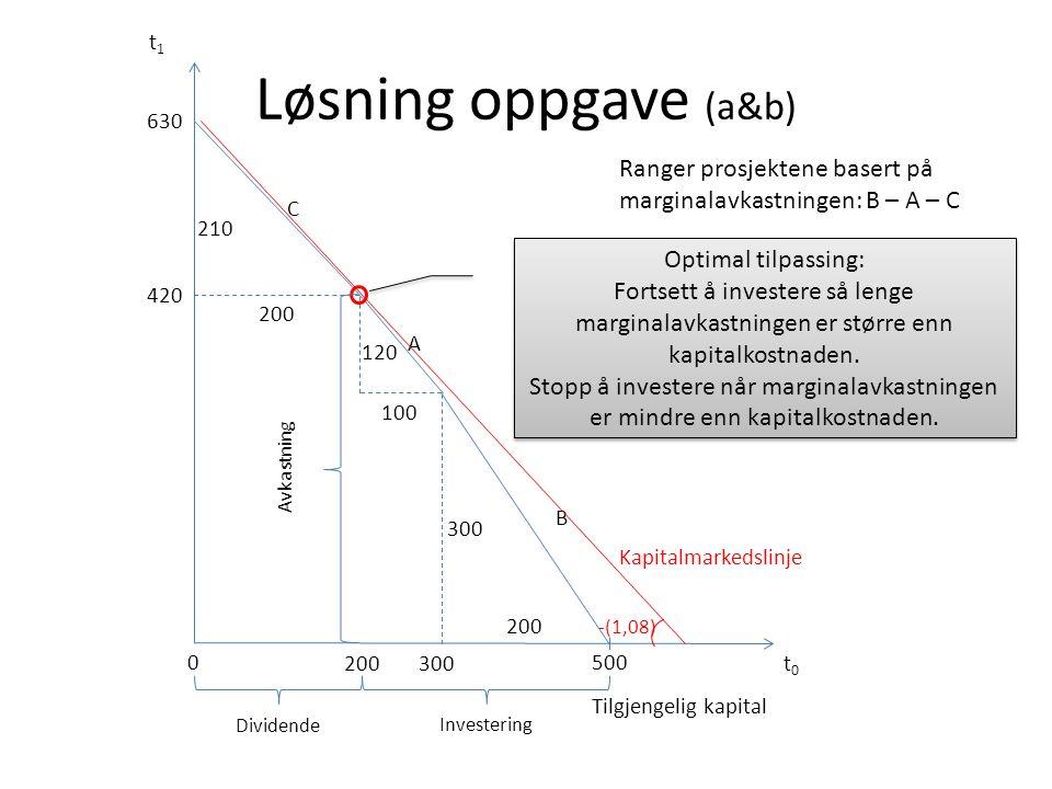 t1 Løsning oppgave (a&b) 630. Ranger prosjektene basert på marginalavkastningen: B – A – C. C. 210.