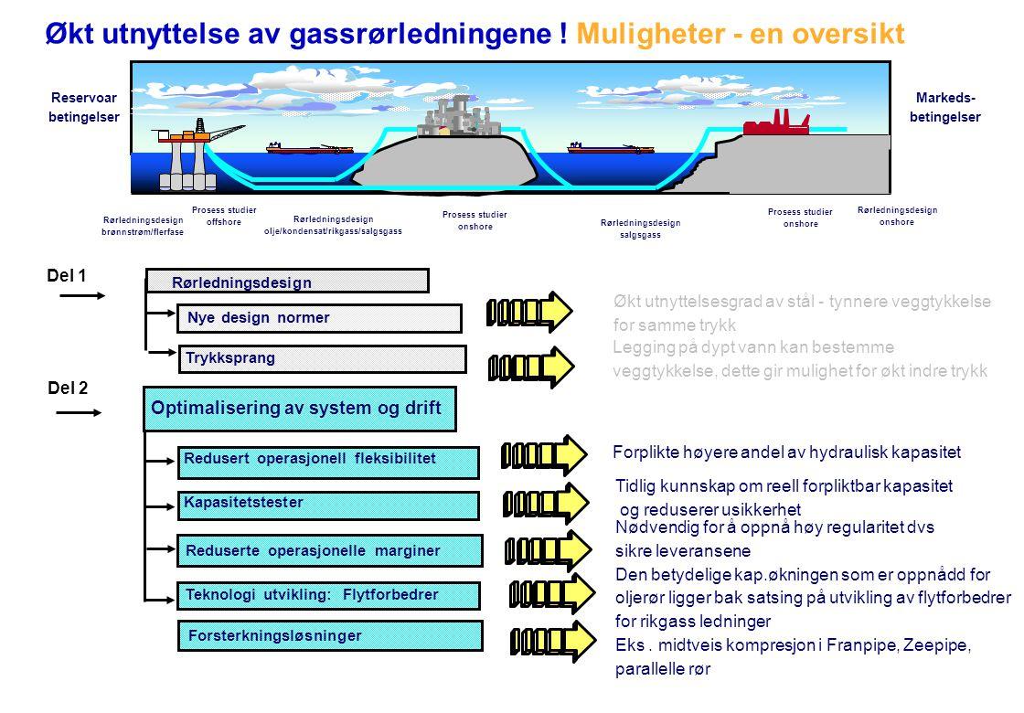 olje/kondensat/rikgass/salgsgass