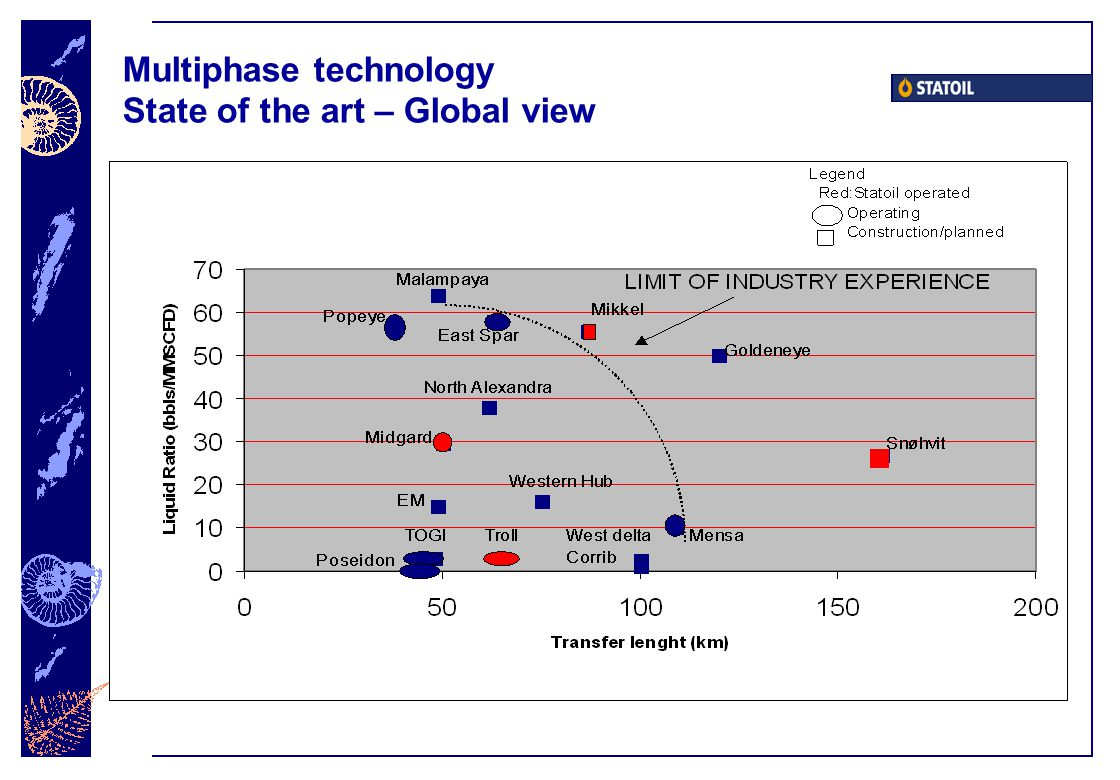 Multiphase technology State of the art – Global view