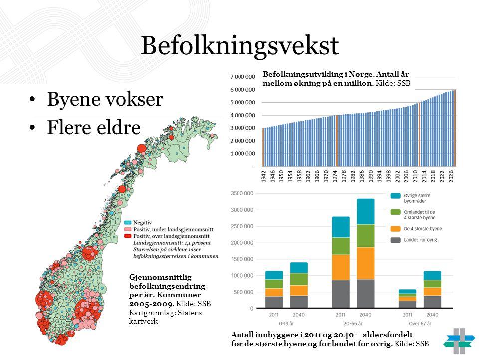 Befolkningsvekst Byene vokser Flere eldre