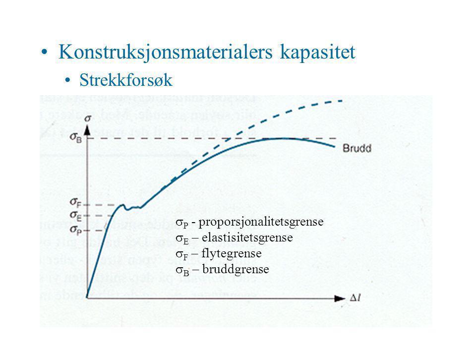 Konstruksjonsmaterialers kapasitet