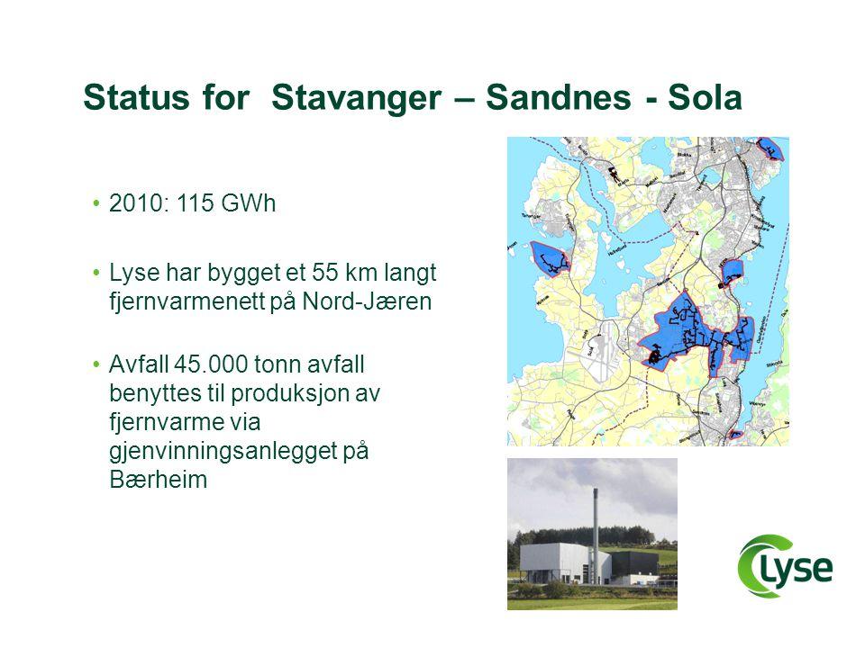 Status for Stavanger – Sandnes - Sola