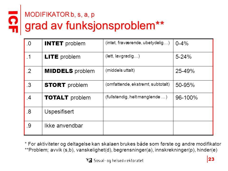 MODIFIKATOR b, s, a, p grad av funksjonsproblem**