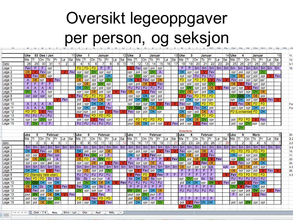 Oversikt legeoppgaver per person, og seksjon