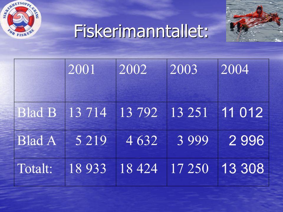 Fiskerimanntallet: 2001 2002 2003 2004 Blad B 13 714 13 792 13 251
