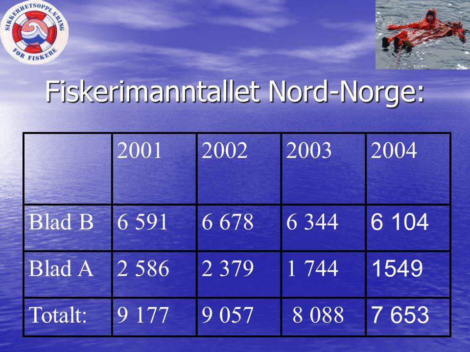 Fiskerimanntallet Nord-Norge: