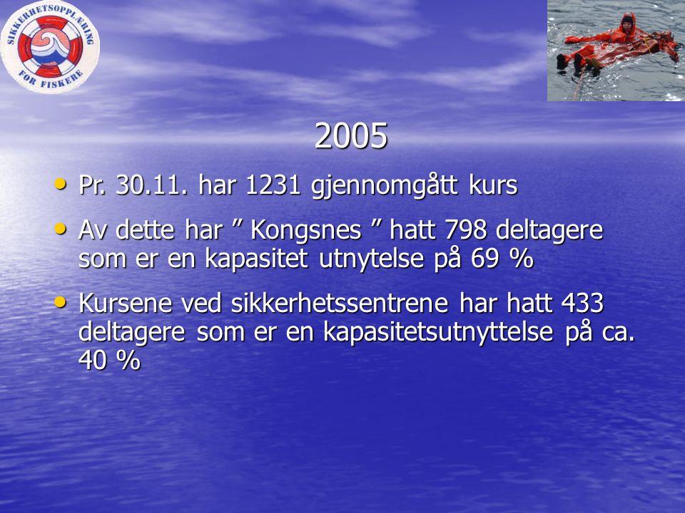 2005 Pr. 30.11. har 1231 gjennomgått kurs