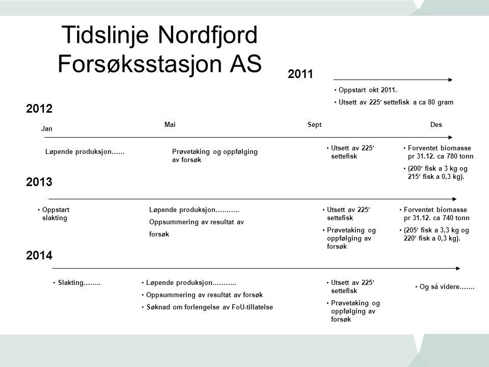 Tidslinje Nordfjord Forsøksstasjon AS