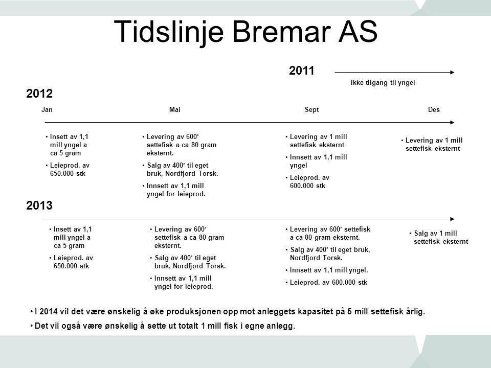 Tidslinje Bremar AS 2011. Ikke tilgang til yngel. 2012. Jan. Mai. Sept. Des. Insett av 1,1 mill yngel a ca 5 gram.