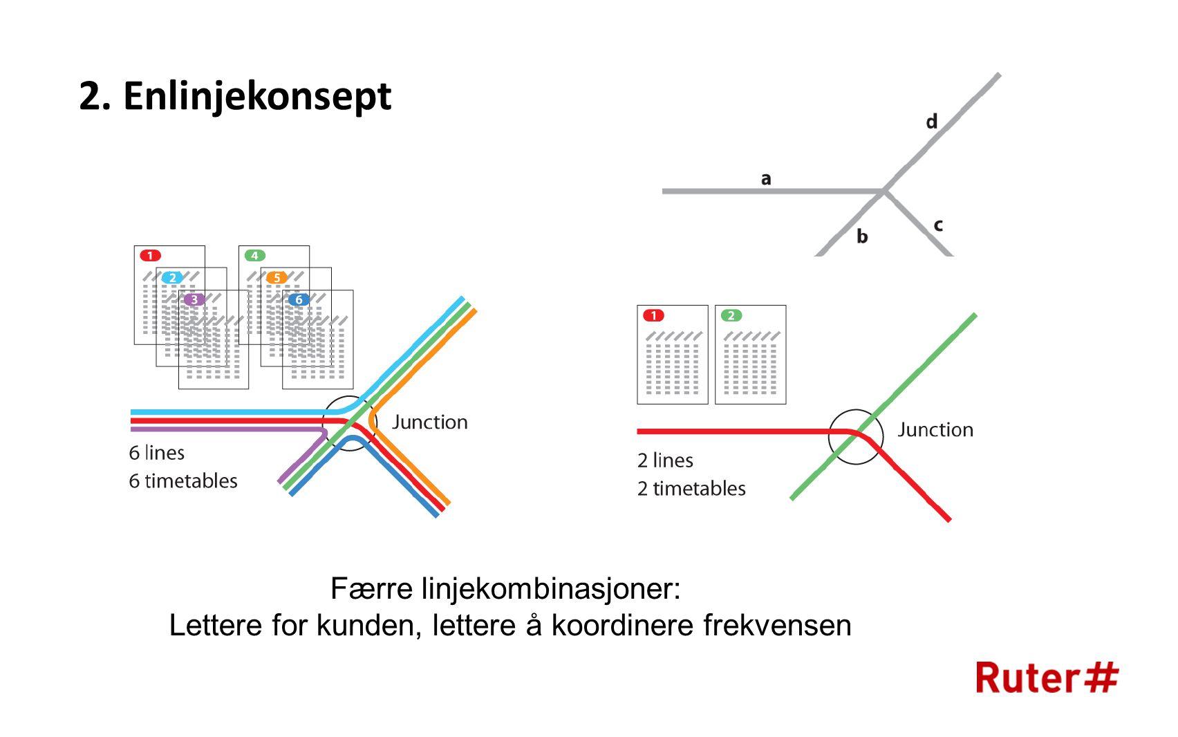 2. Enlinjekonsept Færre linjekombinasjoner: