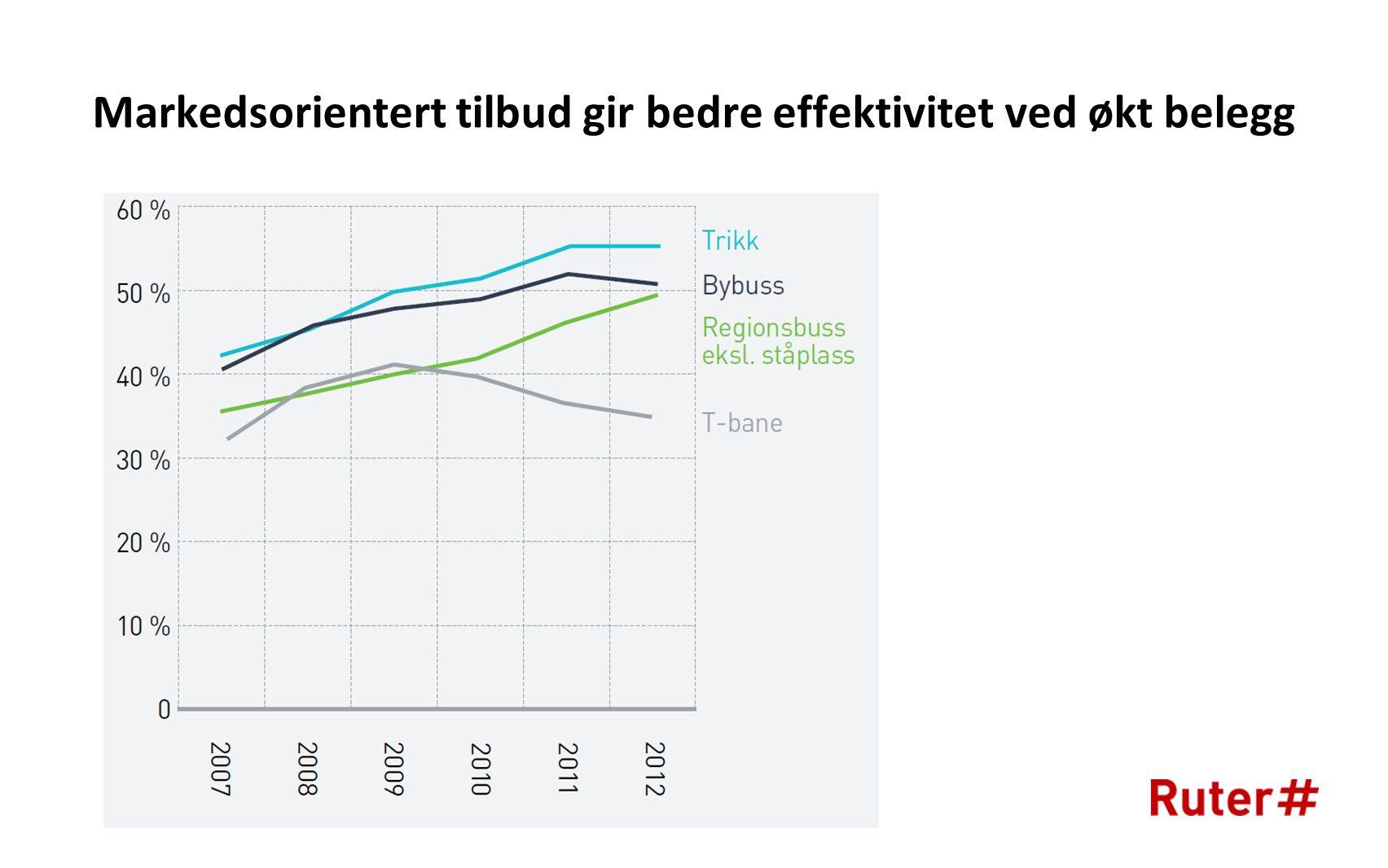 Markedsorientert tilbud gir bedre effektivitet ved økt belegg
