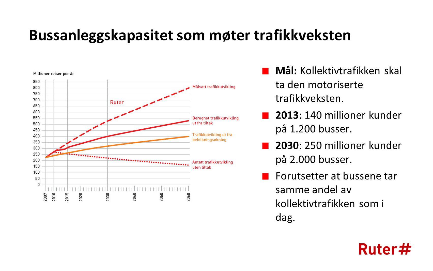 Bussanleggskapasitet som møter trafikkveksten