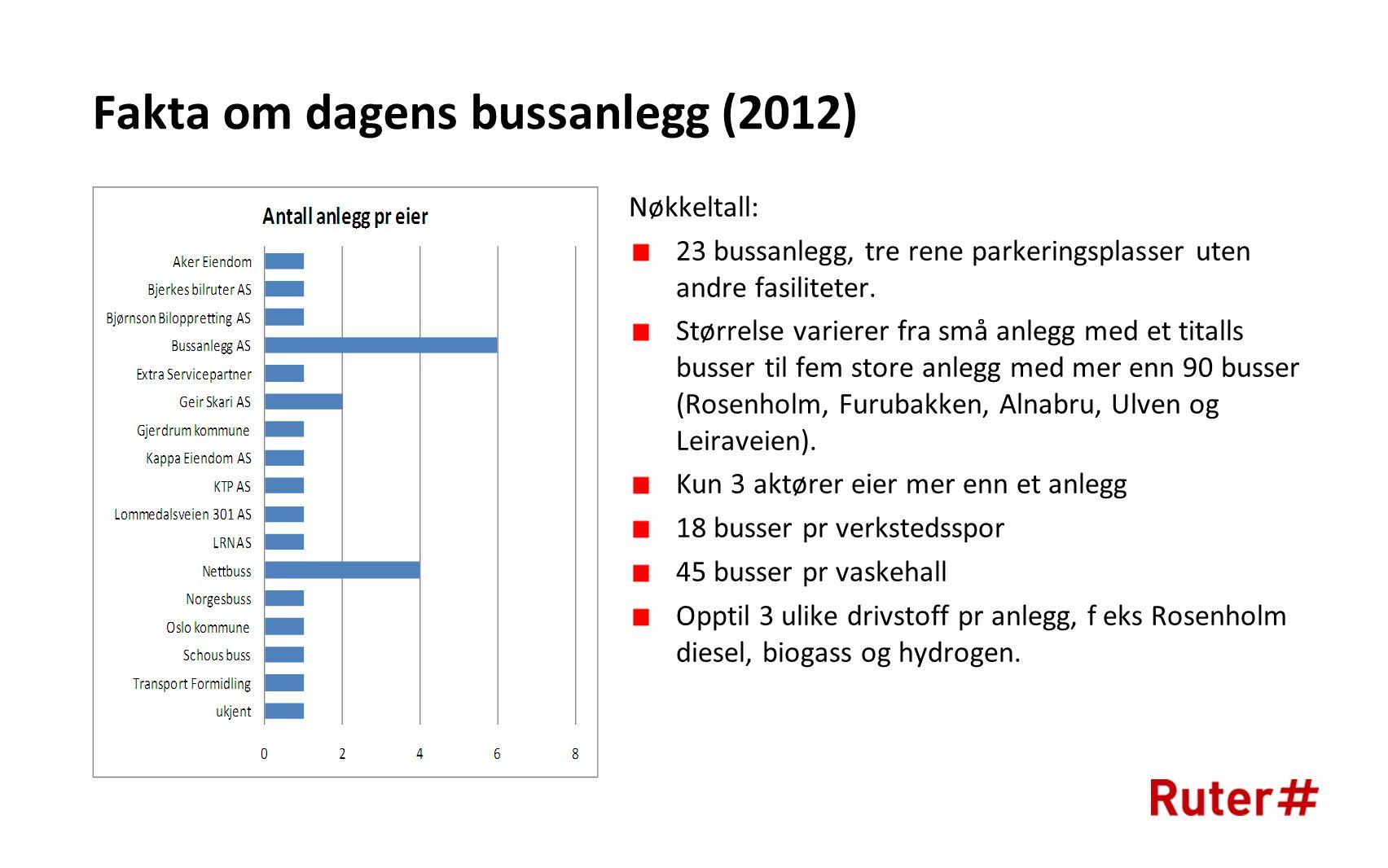 Fakta om dagens bussanlegg (2012)