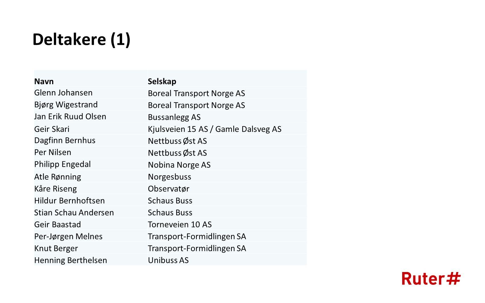 Deltakere (1) Navn Selskap Glenn Johansen Boreal Transport Norge AS
