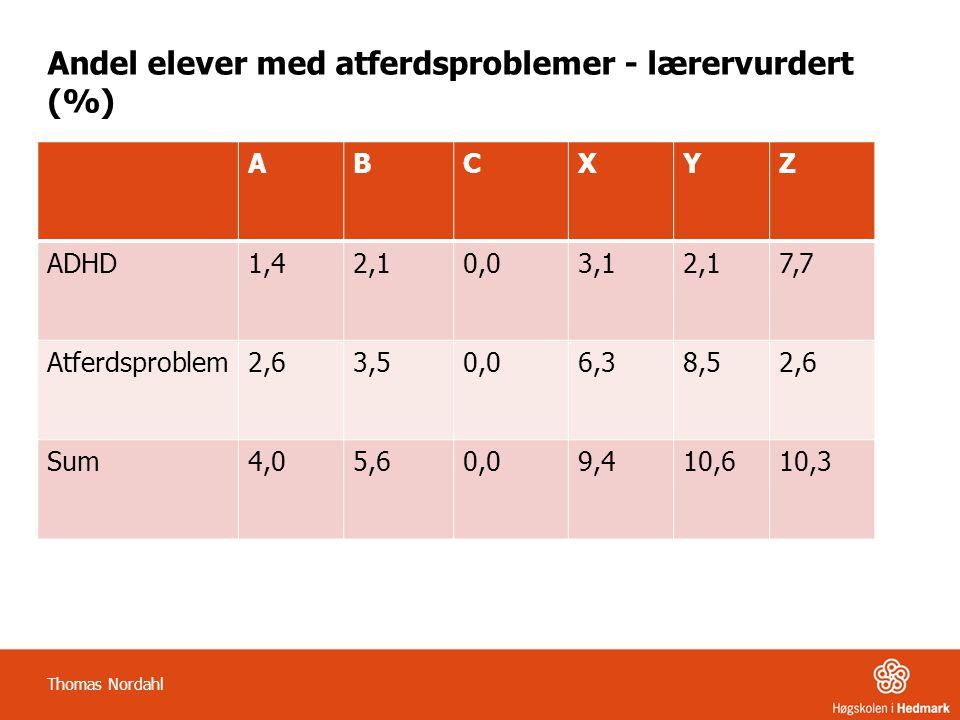 Andel elever med atferdsproblemer - lærervurdert (%)