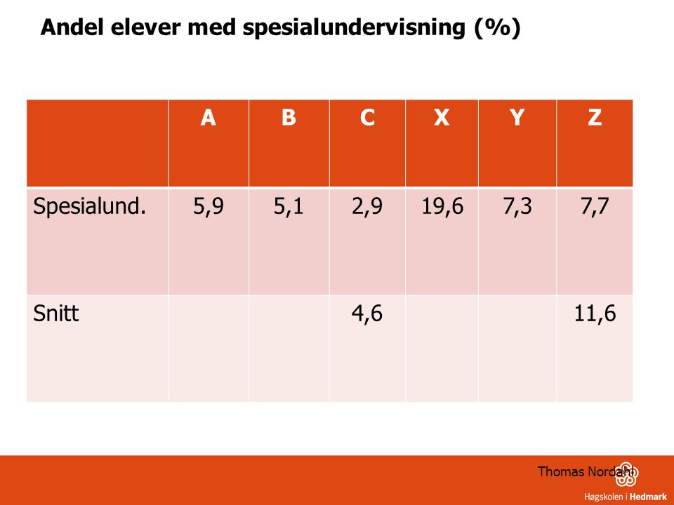 Andel elever med spesialundervisning (%)