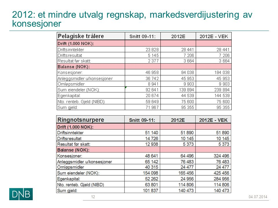 2012: et mindre utvalg regnskap, markedsverdijustering av konsesjoner