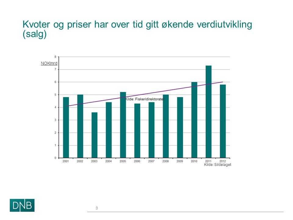 Kvoter og priser har over tid gitt økende verdiutvikling (salg)