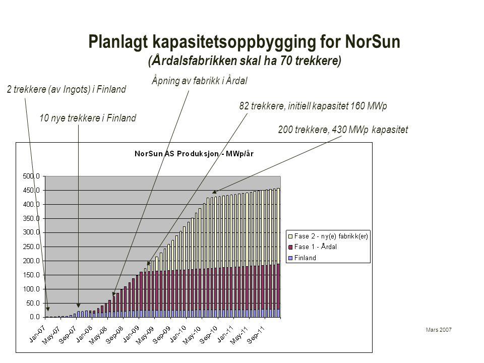Planlagt kapasitetsoppbygging for NorSun (Årdalsfabrikken skal ha 70 trekkere)