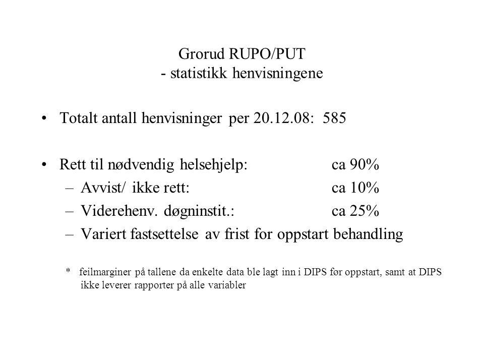Grorud RUPO/PUT - statistikk henvisningene