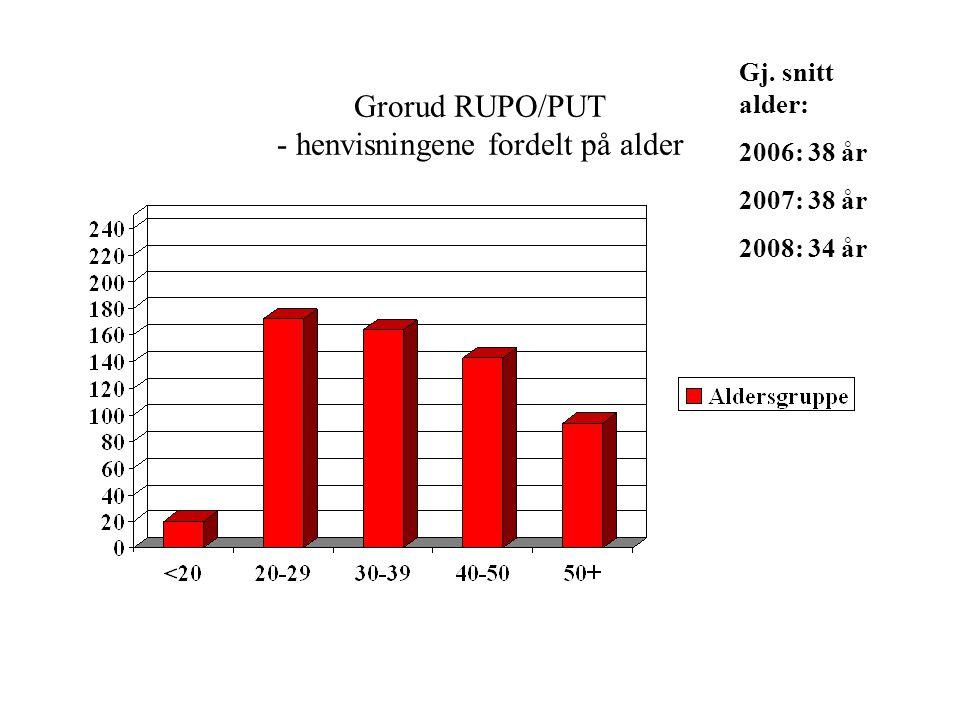 Grorud RUPO/PUT - henvisningene fordelt på alder