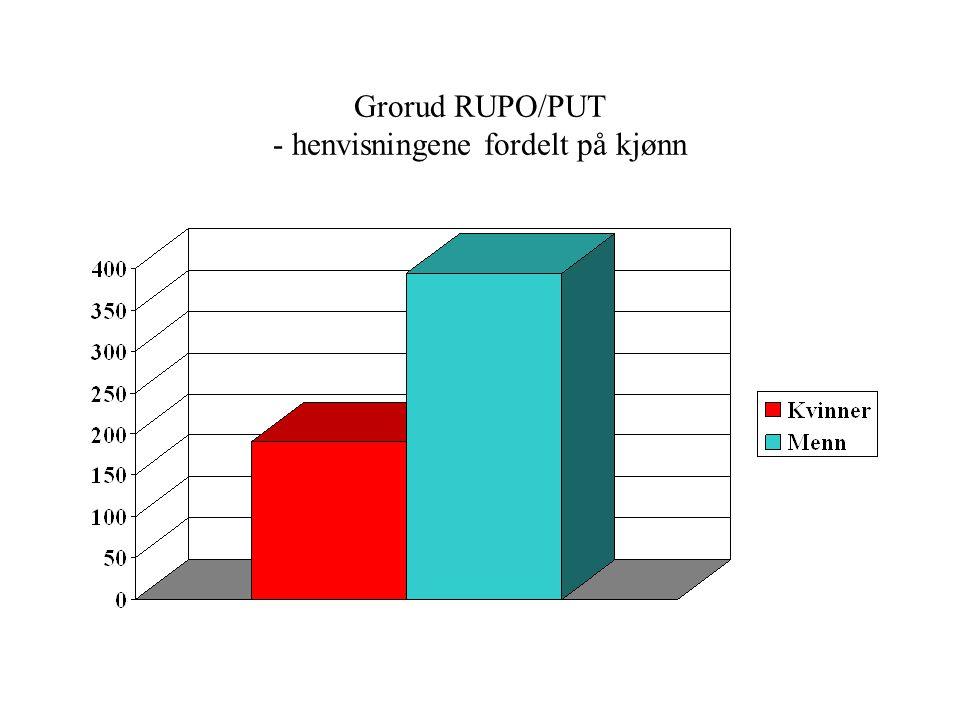 Grorud RUPO/PUT - henvisningene fordelt på kjønn