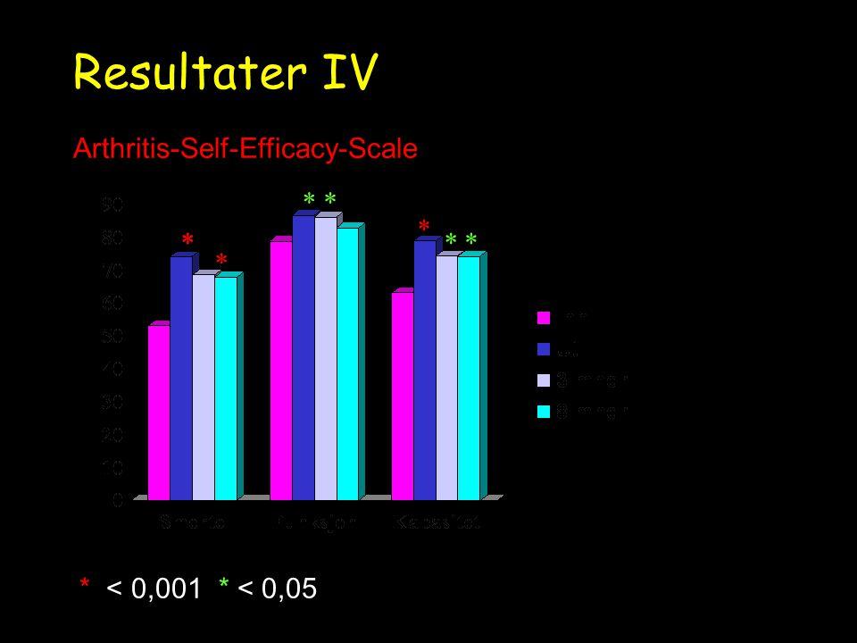 Resultater IV Arthritis-Self-Efficacy-Scale * * * * * * * *