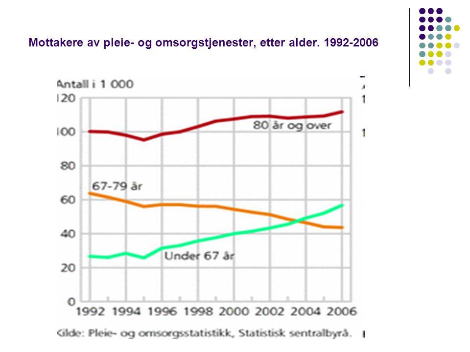 Mottakere av pleie- og omsorgstjenester, etter alder. 1992-2006