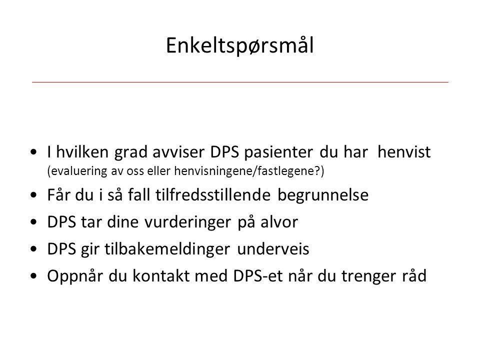 Enkeltspørsmål I hvilken grad avviser DPS pasienter du har henvist (evaluering av oss eller henvisningene/fastlegene )