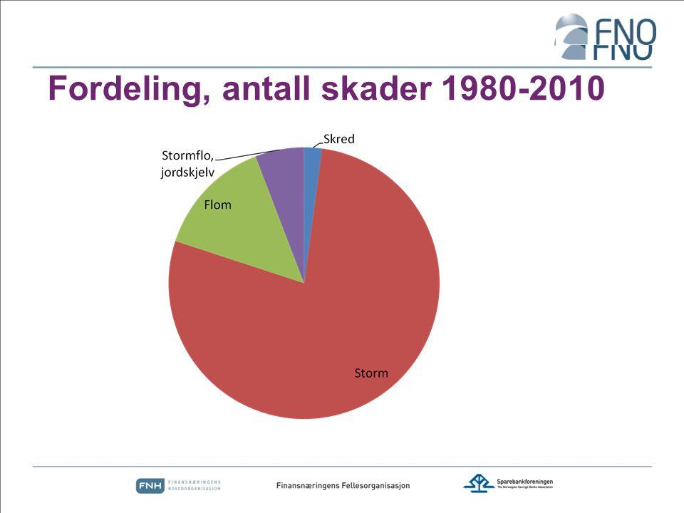 Fordeling, antall skader 1980-2010