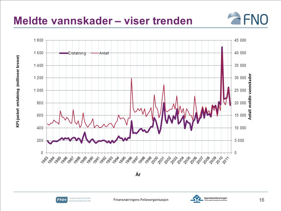 Meldte vannskader – viser trenden