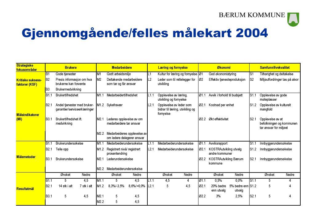 Roar Amdam, HVO Foredrag Oslo 29. september 2005