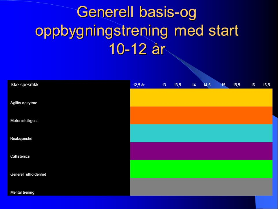 Generell basis-og oppbygningstrening med start 10-12 år
